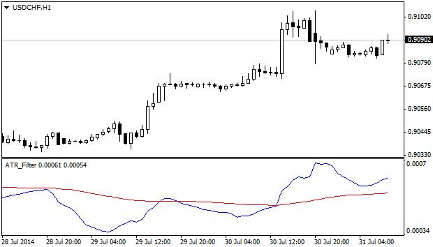 ATR_Filter_indicator_MQL4.png