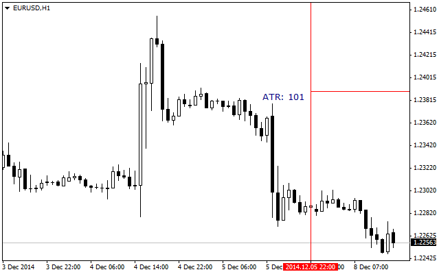 ATR_Levels_indicator_MetaTrader4.png