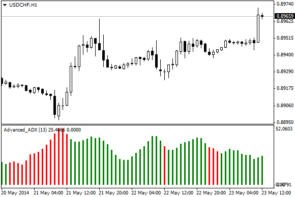 Advanced_ADX_indicator_MQL4.png