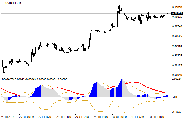 BBMACD_indicator_MQL4.png