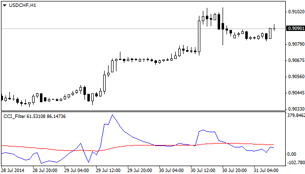 CCI_Filter_indicator_MQL4.png