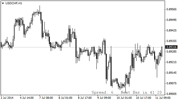 CandleTime_Spread_indicator_MQL4.png