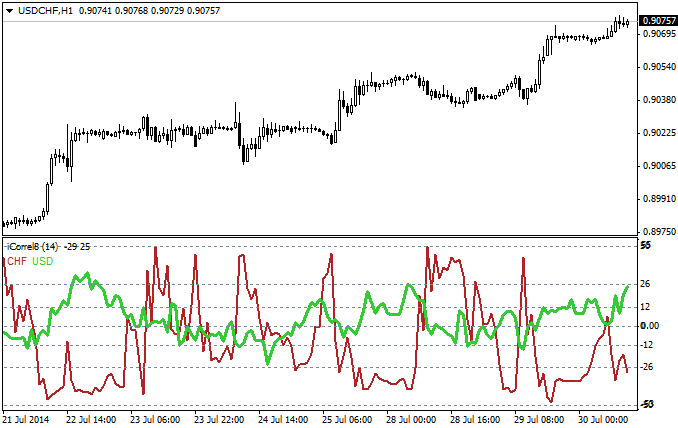 Currency_correlation_indicator_MQL4.png