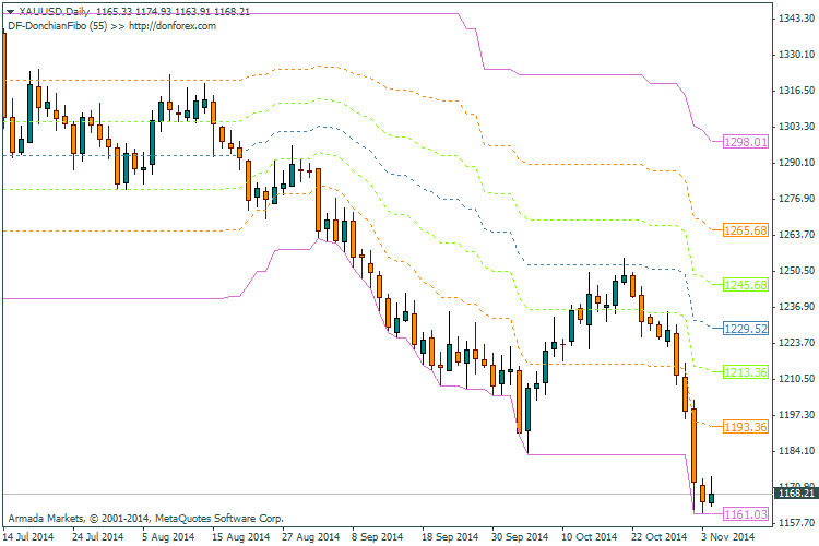 DF-DonchianFibo_indicator_MetaTrader4.png