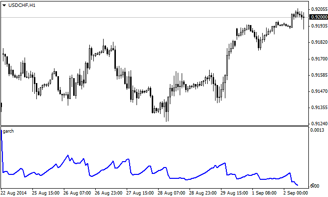 GARCH_indicator_MQL4_MetaTrader4.png