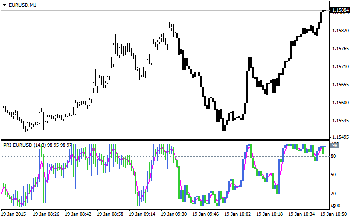 Indicator_Candles_MetaTrader4.png