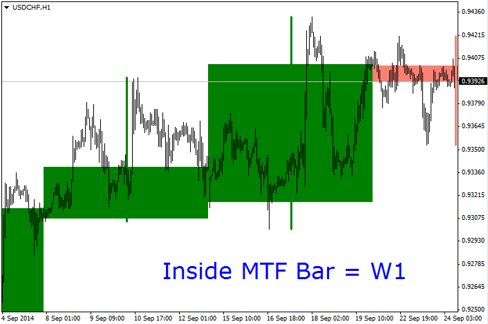 Inside_MTF_Bar_Indicator_MetaTrader4.png