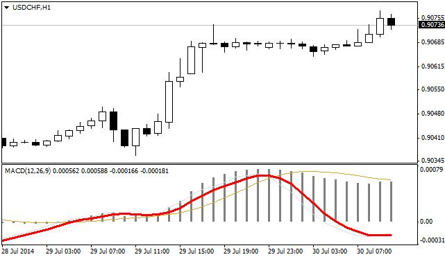 MACD_Momentum_indicator_MQL42.png
