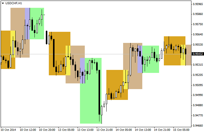 Market_Sessions_indicator_MetaTrader4.png