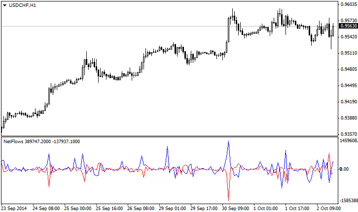 NetFlows_Indicator_MetaTrader4__1.png