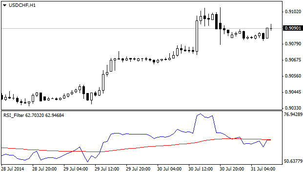 RSI_filter_indicator_MQL4.png