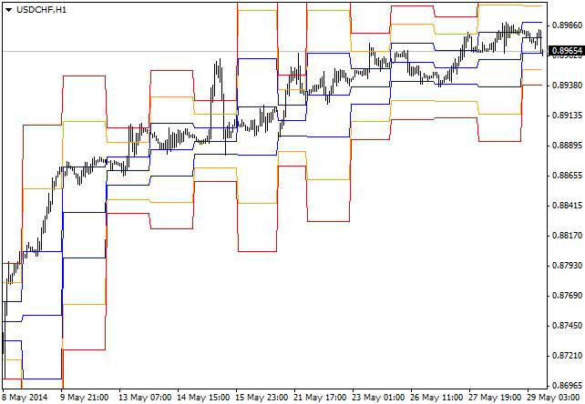 STOPD_Levels_MTF_indicator_MQL4.png