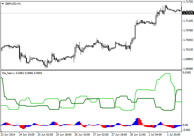 The_Heavy_indicator_MQL4.png