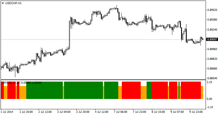 Three_MA_Crossover_indicator_MQL4.png