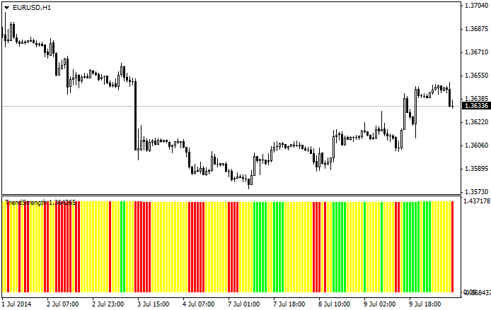 Trend_Strength_Indicator_MQL4.png