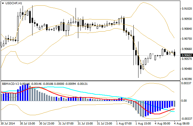 bbands_MACD_indicator_MQL4.png