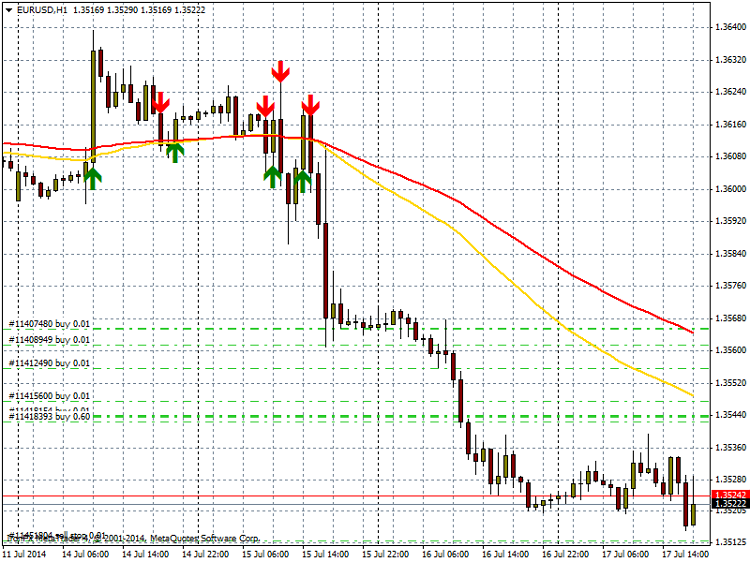 eurusd-h1-ironfx-financial-services__2.png