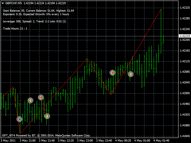 gbpchf-m5-gft-mt4-powered-2.png