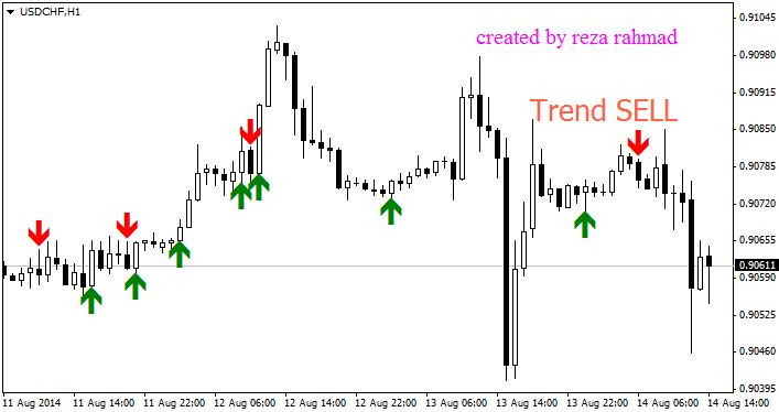 signal_trend_dan_op_indicator_MQL4.png