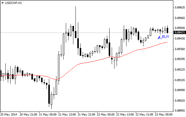 stepupdown_indicator_mql4.png