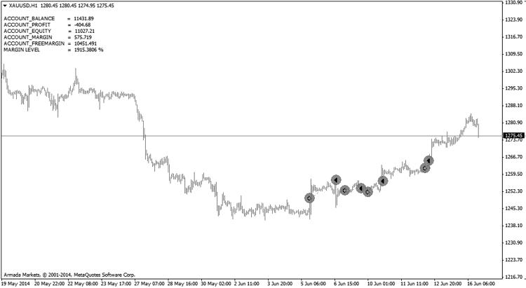 xauusd-h1-armada-markets-2.png
