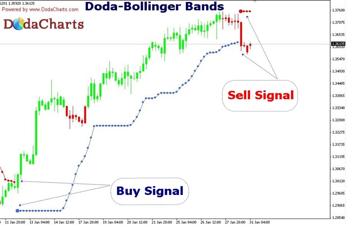 Doda-Bbands.jpg