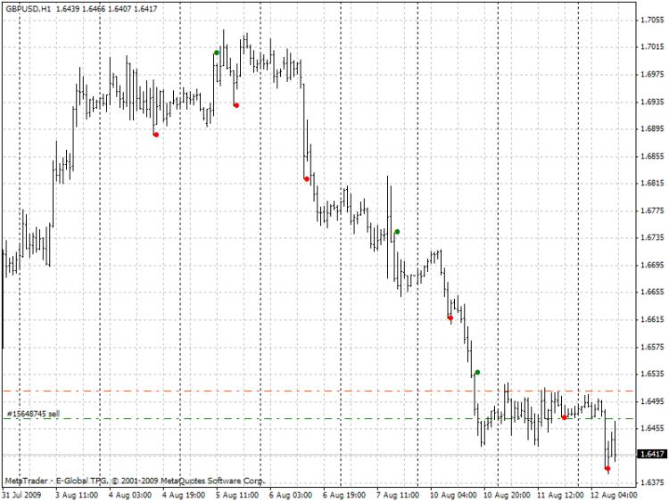 LeManSignal_Indicator_MetaTrader41.png