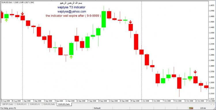 Wajdyss T3 Indicator V3 Forex Download