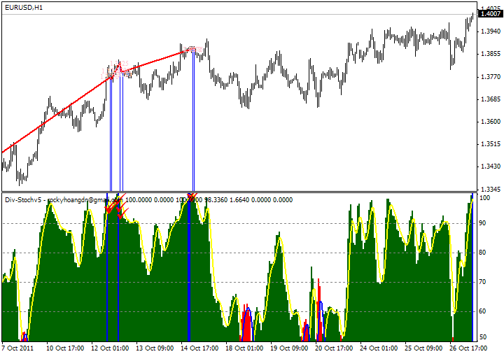3 EMA Crossover - Forex Download
